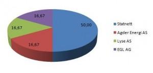 Besitzverhältnisse NorGer e1292731032488 300x144 NorGer in Zahlen
