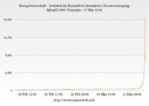 Statistik Petition 300x214 Japanische Atomkatastrophe führt zu mehr Popularität des NorGer Projektes